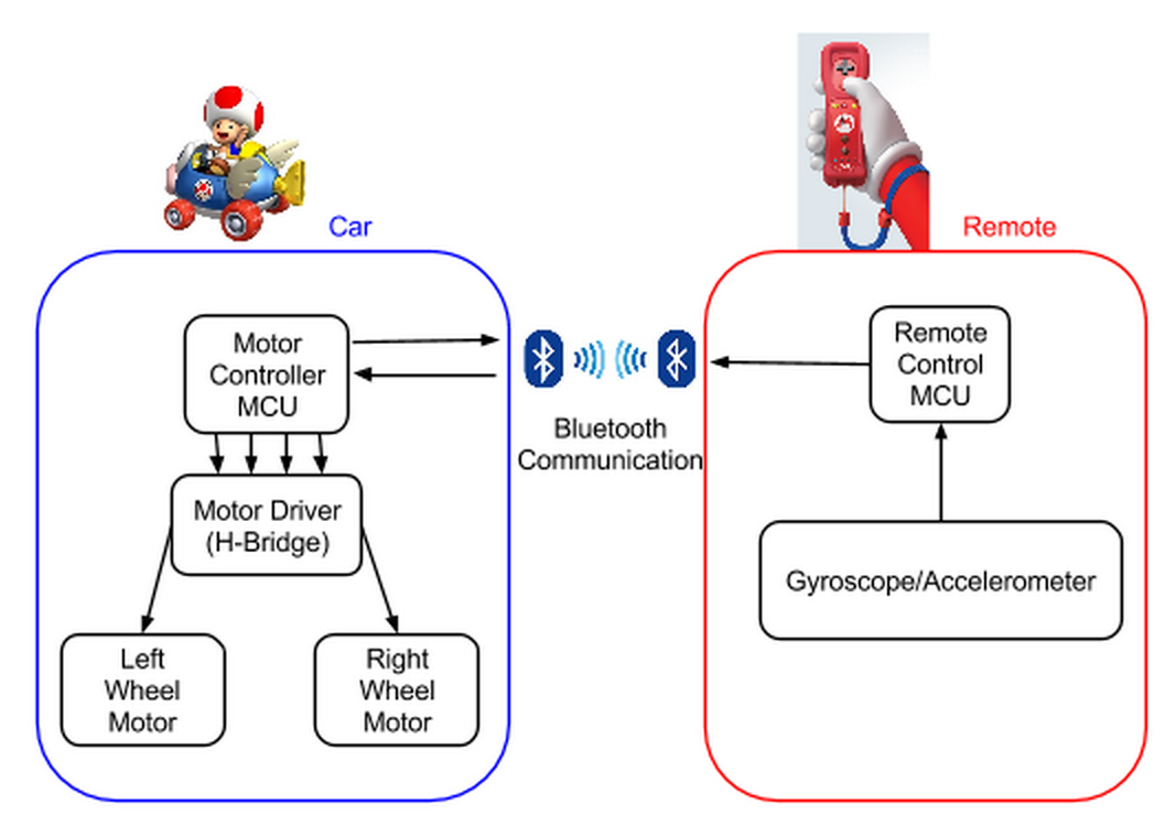 Ece 4760 Accelcar Remote Controlled Toy Car Circuit With Transceiver Module The Is Composed Of Atmega1284p Microcontroller An Accelerometer Gyroscope Sensor Where Obtains Data From Chip