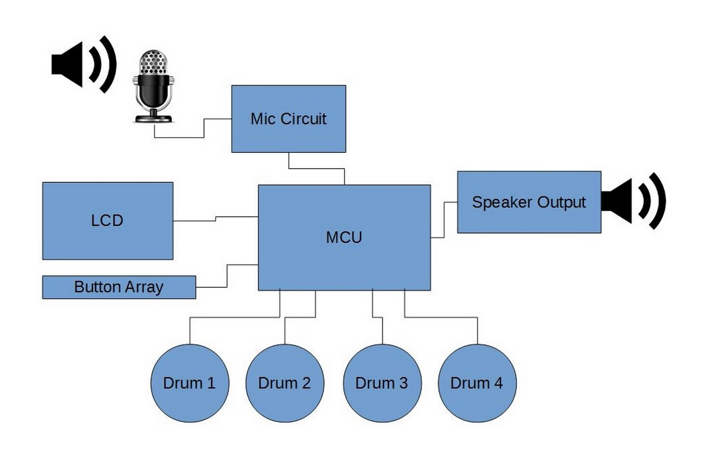 Digitally Recordable User Modifiable Sound Emitting Tool Drum Set Lowpass Filter Circuit Diagram Basiccircuit A Microphone With An Amplifier And Low Pass Also Connected To Adc Port The Speaker Output That Is Produced From Dac