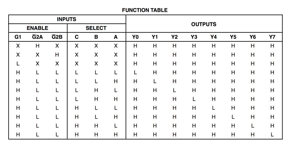 how to draw a truth table