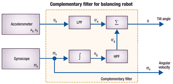 Figure 3   Diagram Showing How The Complementary Filter