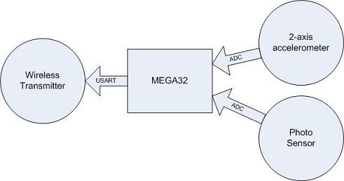 block diagram of mouse the wiring diagram block diagram of mouse wiring diagram block diagram