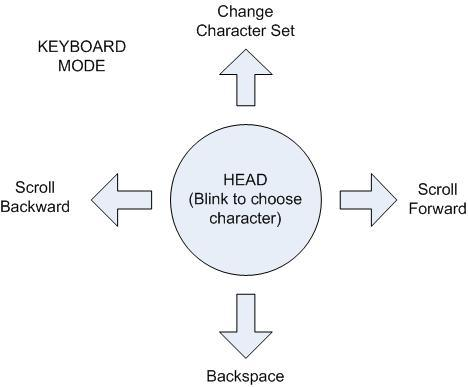 Cornell university ece 476 final project keyboard mode usage diagram ccuart