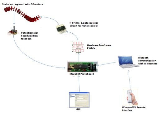Cheap Multiple Pid Motor Controller With Wiimote