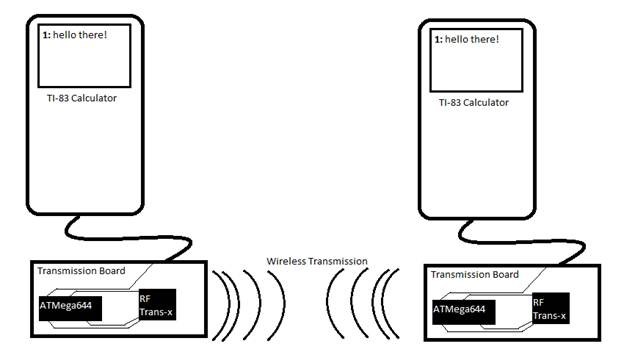 figure 1  high levelwireless link schematic