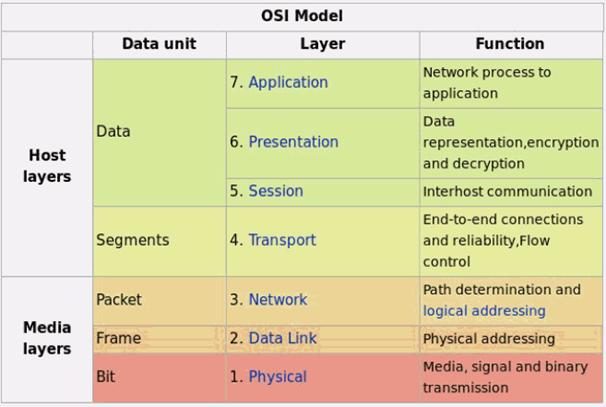 how the osi model works essay Thesis on osi model ranked #1 by 10,000 plus clients for 25 years our certified resume writers have been developing compelling resumes, cover letters, professional bios, linkedin profiles and other personal branding documentation to get clients into the doors of top employers – everyday.