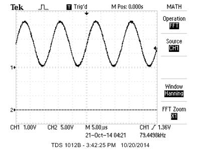 waveform generator sysnthesis dac