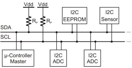 ECE4760 PIC32 I2C