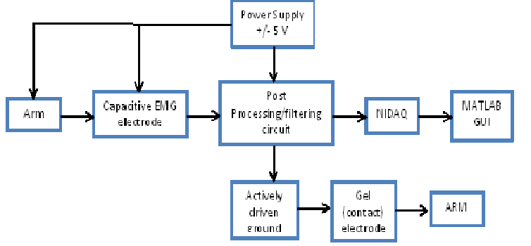 block diagram of emg – ireleast – readingrat, Wiring block