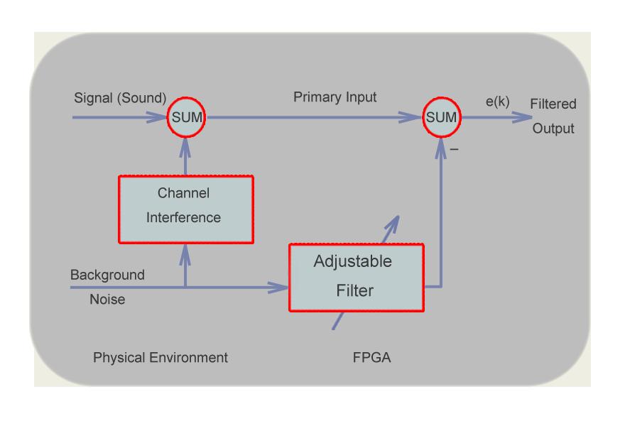 lms algorithm for adaptive filter pdf