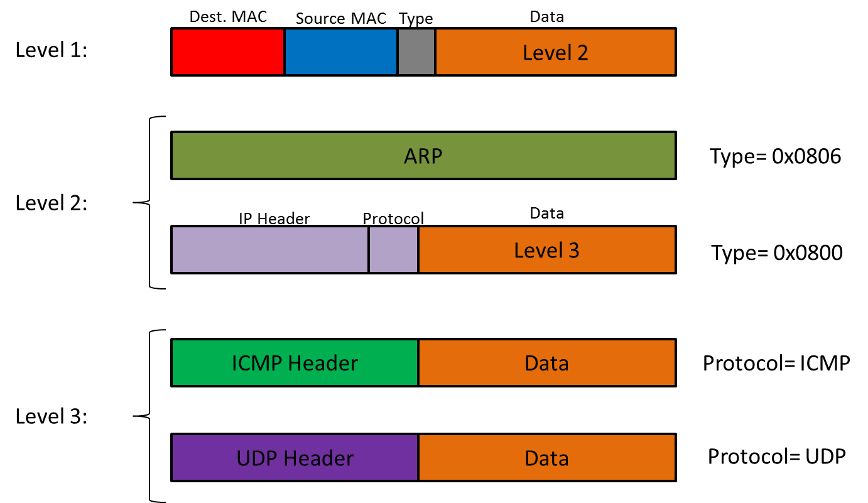 Engineering Study Materials  Ethernet Communication