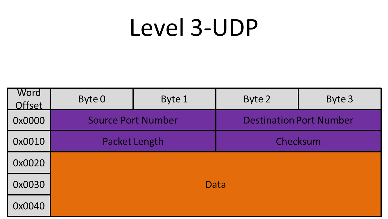 port number assignments