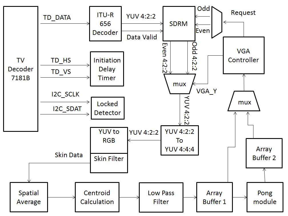 level 1 block diagram data wiring diagram schemalevel 1 block diagram data wiring diagram block plane diagram htc one x block diagram schematic