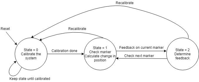 Marker Detection for Human Movement Correction - Aasta Gandhi (apg67