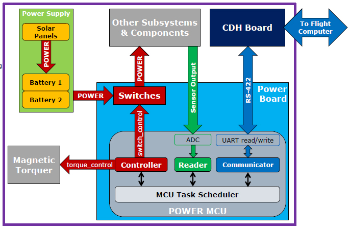 Satellite Block Diagram Power System Satellite Free
