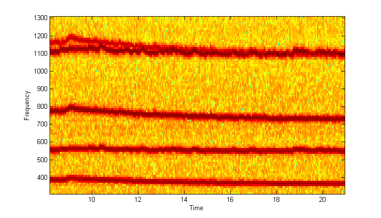 Reassigned Spectrogram