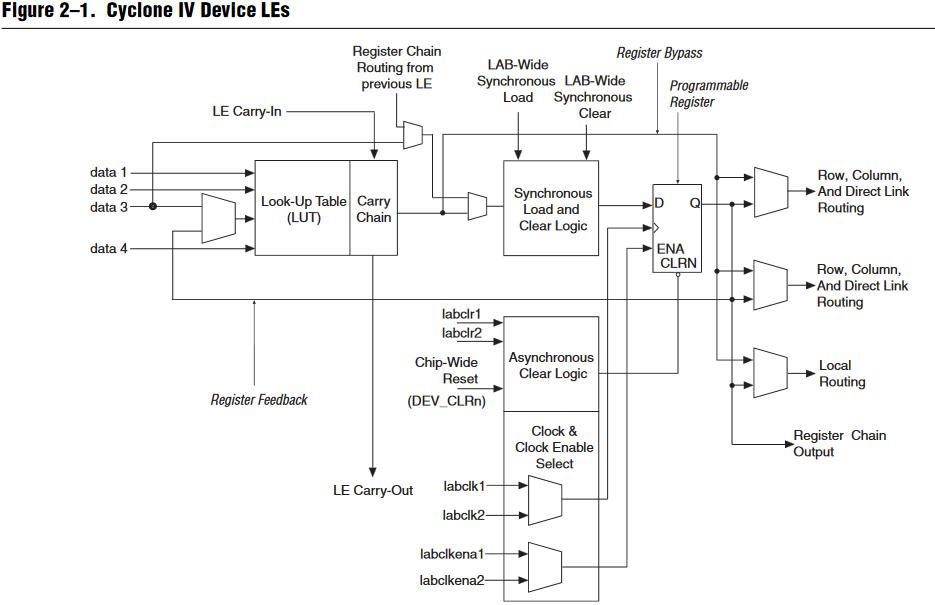 FPGA intro
