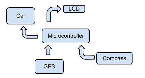 willy block diagram