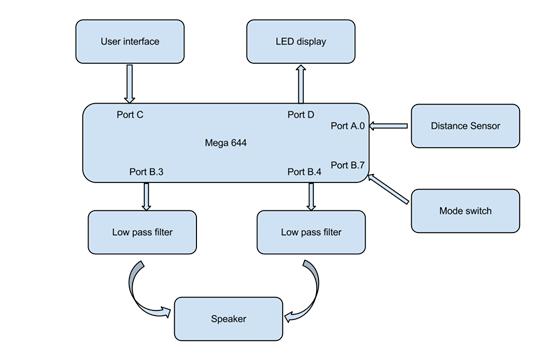 Multi-functional Music Box