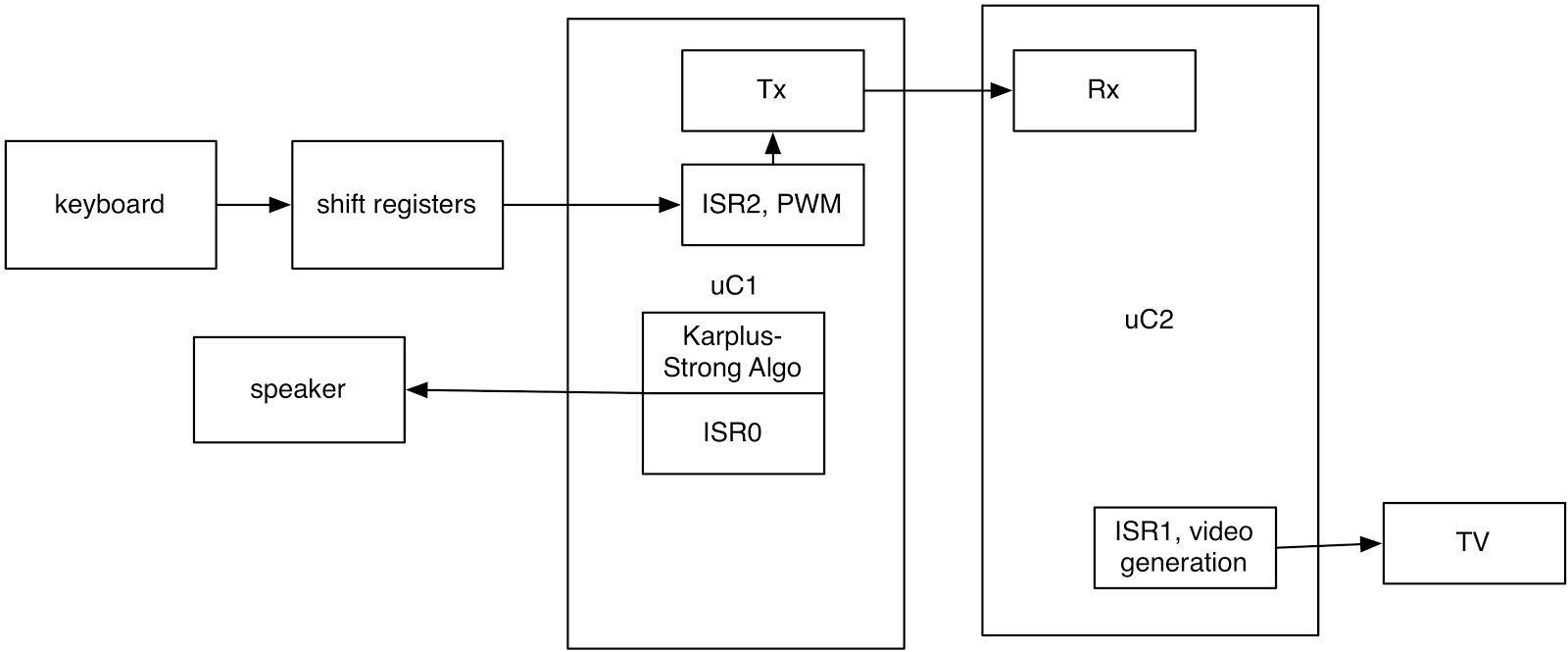 Table of Note Configurations. block diagram