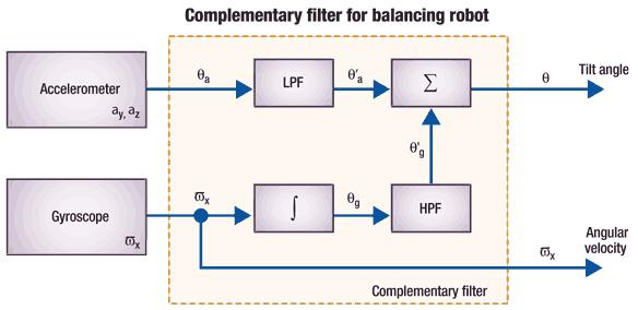 Self-balancing Robot
