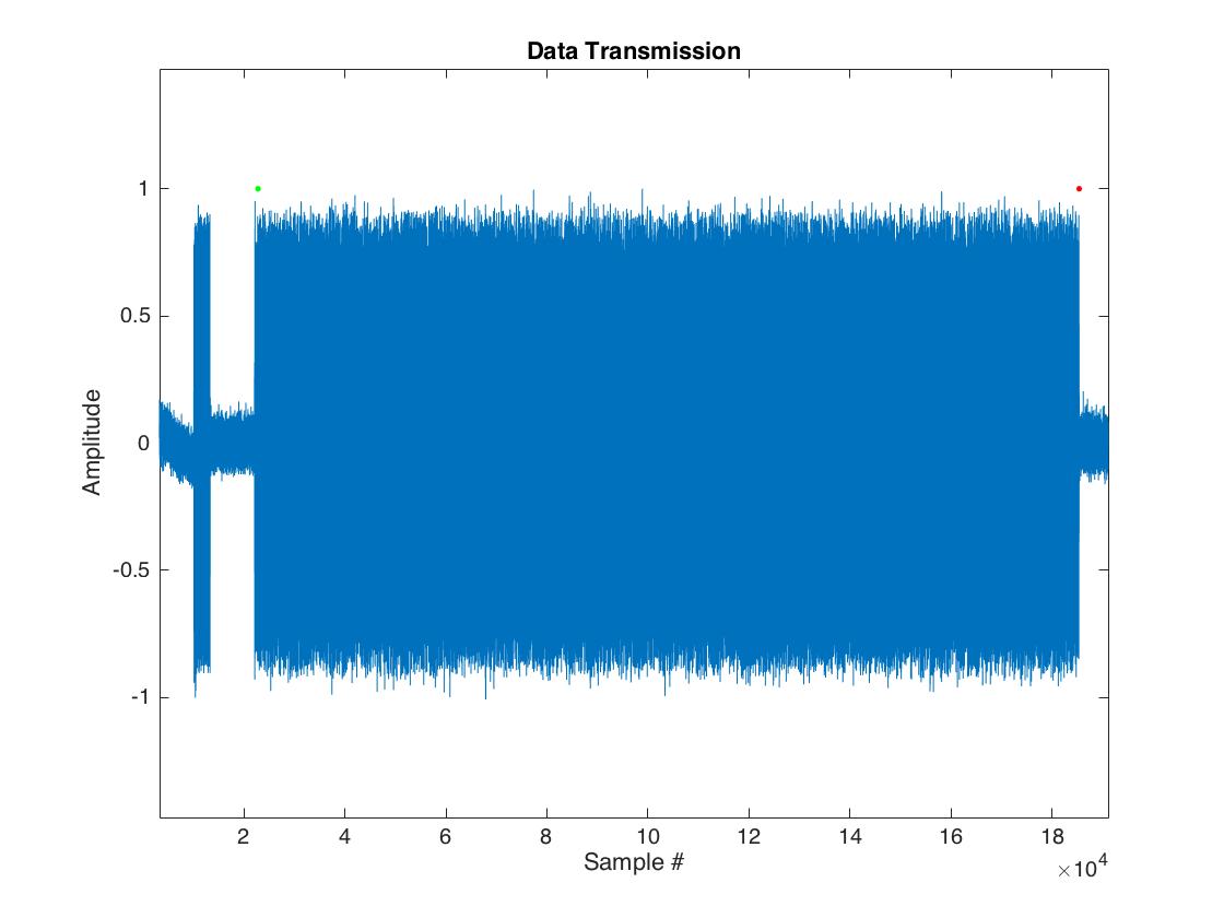 Ece 4760 Pic32 Data Link Oscillator With Quadrature Output Using 567 Ic Figure 2 Simulated Transmission