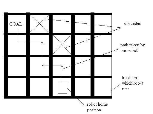 how to make a robot that avoids obstacles