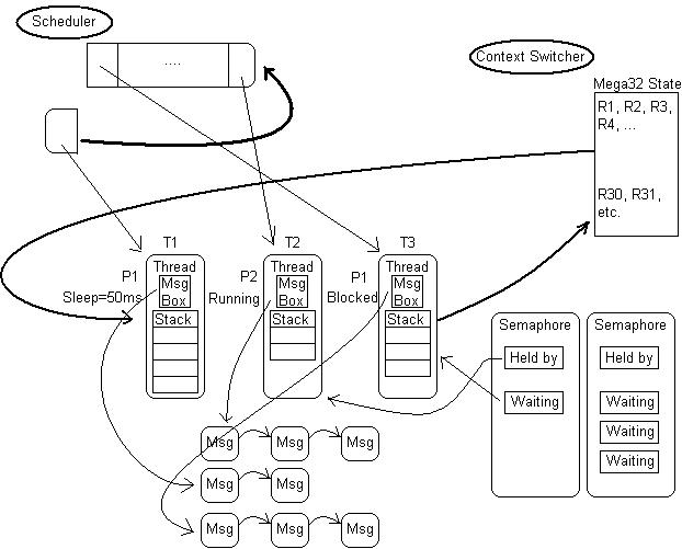 kaos  a realtime, multithreaded, preemptive os for the atmel, block diagram