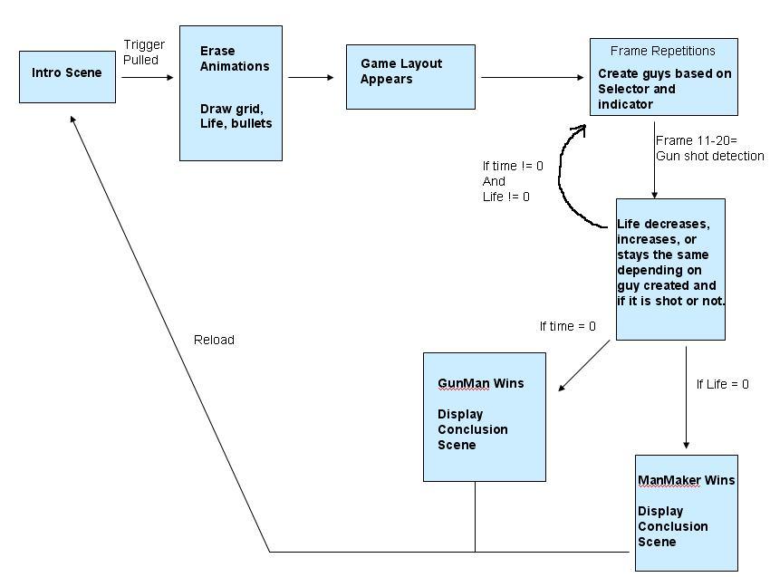 logic diagram high level 2 level logic diagram high level design #2