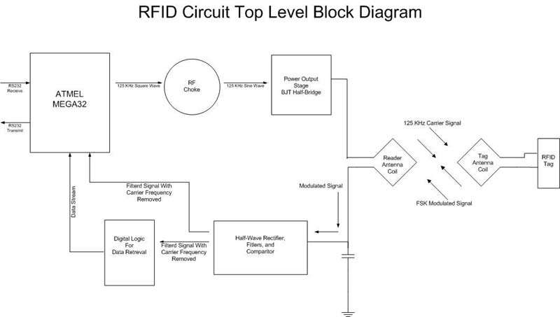 final design project rfid proximity security system rh people ece cornell edu em18 rfid reader circuit diagram rfid reader circuit diagram.pdf