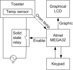 the oven control and lastly the temperature sensor inside the oven  the  following block diagram shows the logical structure of the system