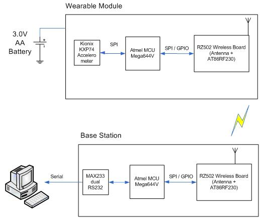 ece 476 intelligent wireless pedometer by andrew chin and ping figure 1 high level block diagram of the wireless pedometer system