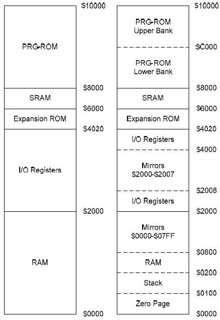 NES 6502 Programming Tutorial - Part 1: Getting Started-VBForums