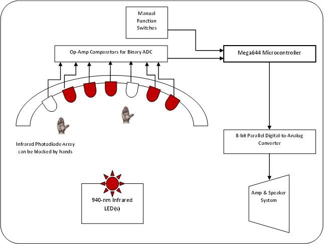 Ir Harprhpeopleececornelledu: Wiring Diagram Ir 882 At Gmaili.net