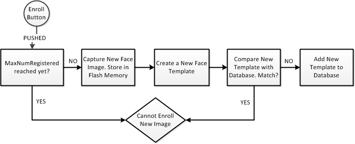 template matching in image processing - faceaccess