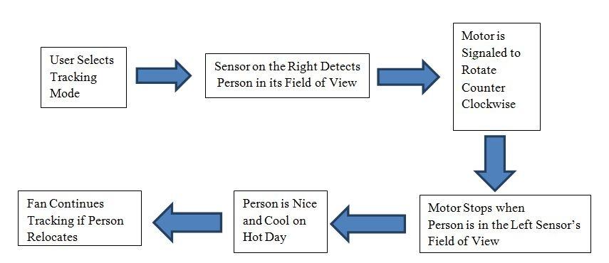 Smart Fan A Human Tracking Fan