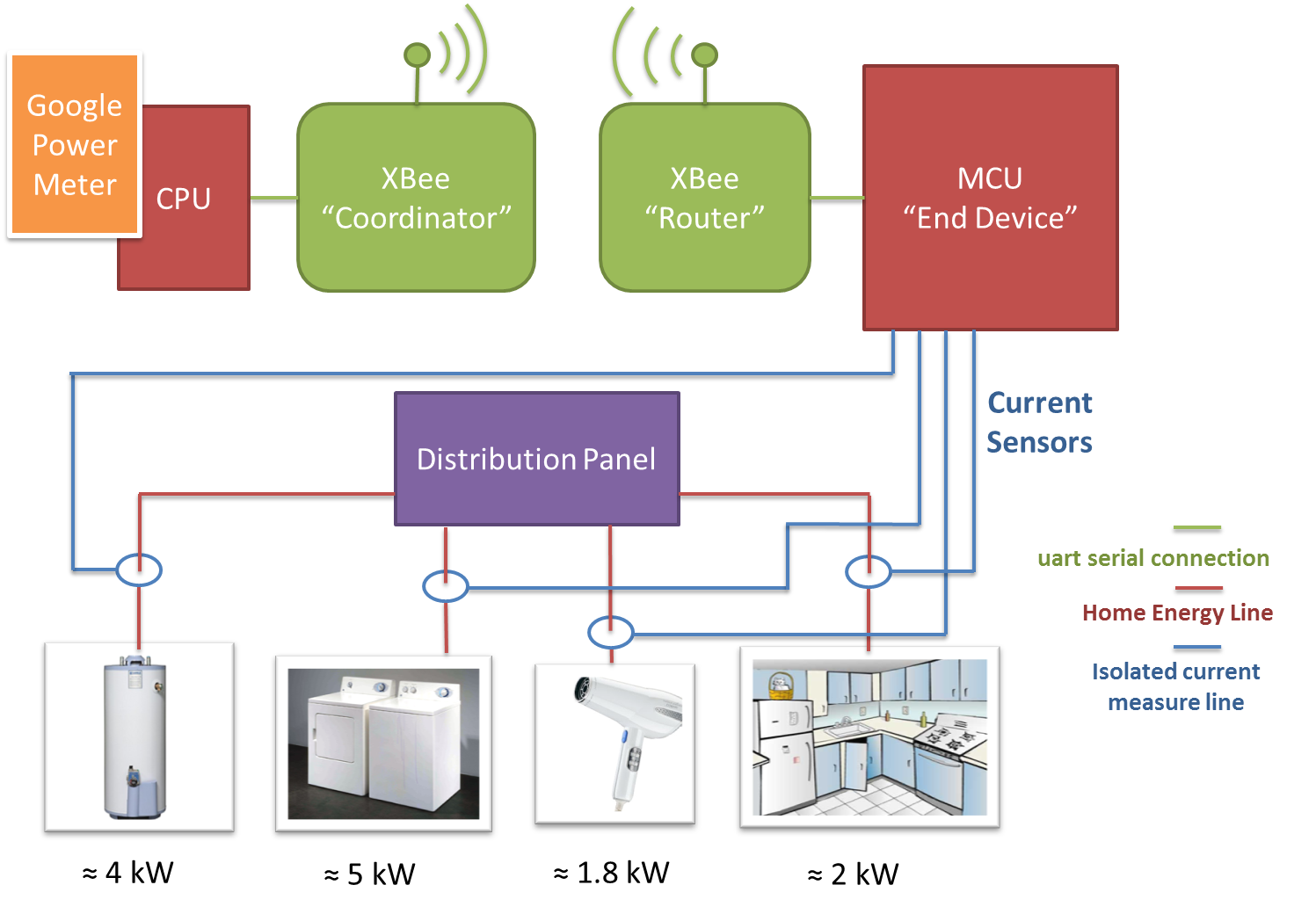 systemdiagram xbee rf smart energy compliant power meter smart meter wiring diagram at bayanpartner.co
