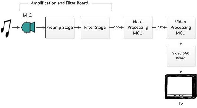 Ece 4760 Spring 2011 Final Project Sheet Music Notator