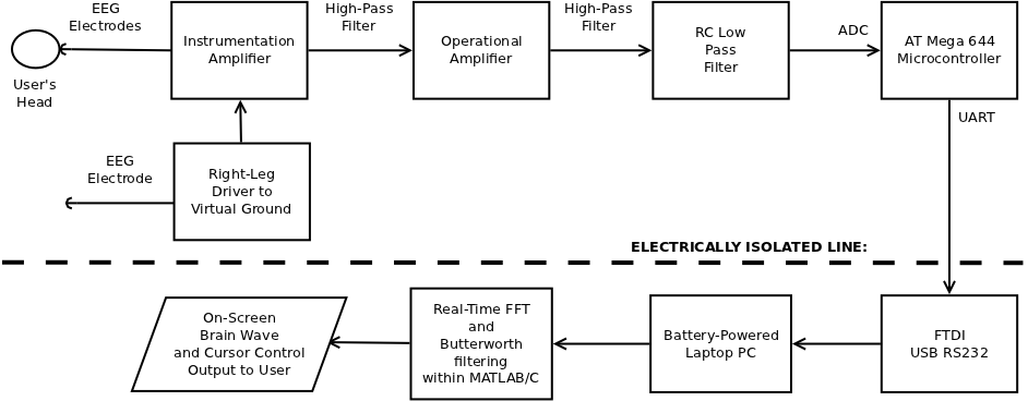 braincomputer interface using singlechannel electroencephalography, wiring diagram