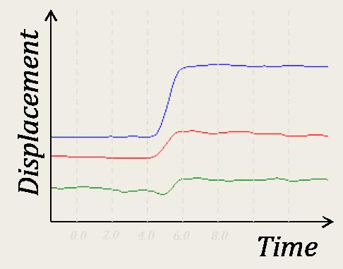 statistics reaction time coursework