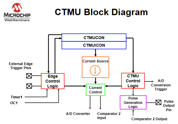 ece4760 ctmu pic32possible uses are