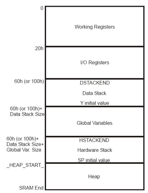 CodevisionMemory debugger