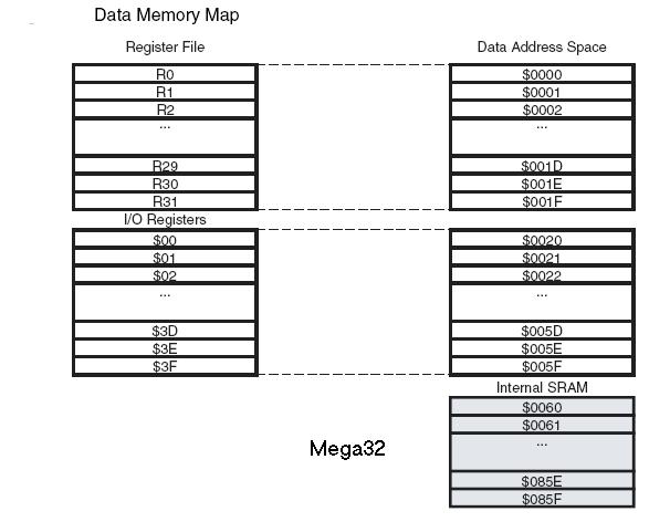 Mega32memory debugger