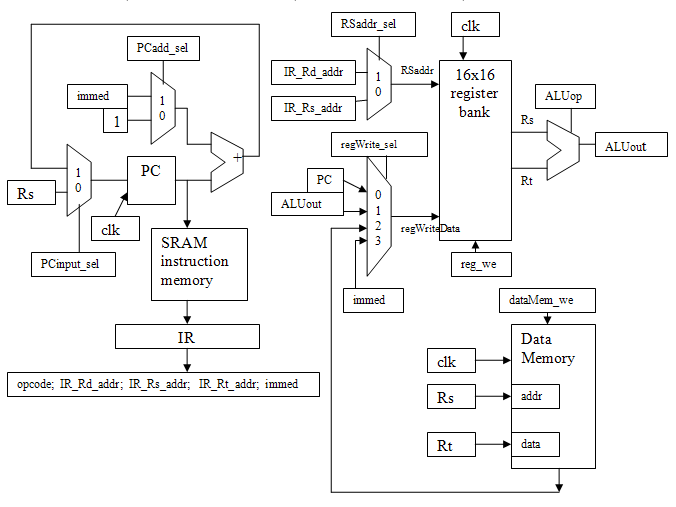 design of 4 bit cpu A 4-bit cpu is implemented using ttl components and was based on micro- programmed control the system implements 12 basic arithmetic,.