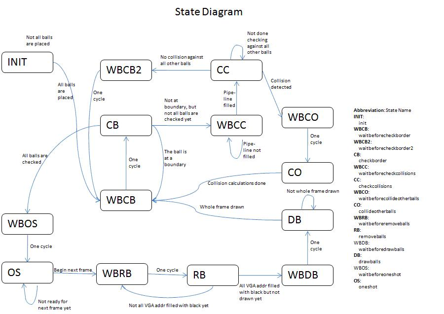 Index of landcoursesece5760finalprojectsf2008sdh78cc459 statediagram ccuart Gallery