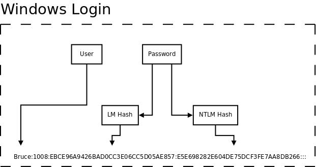 Crack Lm Hash Nt Hash Decrypt - funseven