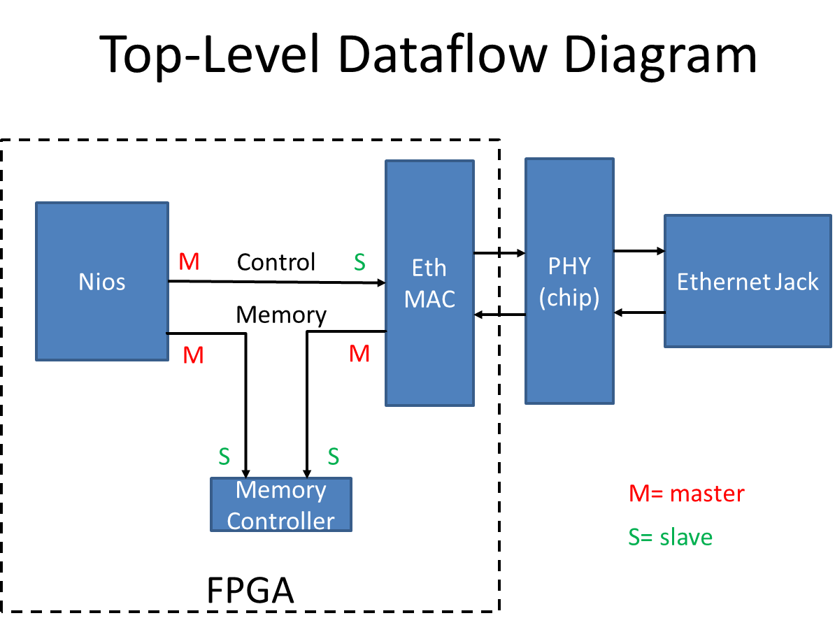 Ethernet Communication Interface for the FPGA