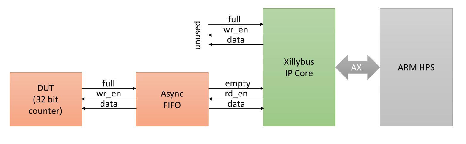 ECE 5760 Logic Analyzer debugging FPGA