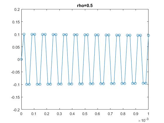 ece5760 Lab 2